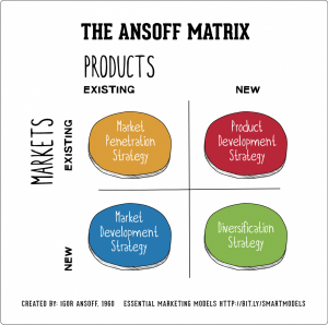 Ansoff Matrix for brand Differentiation