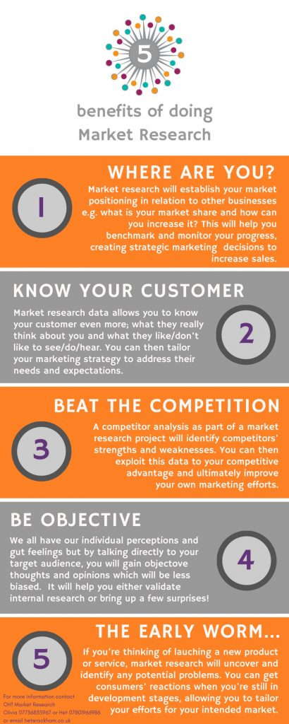 5 Benefits of doing market research